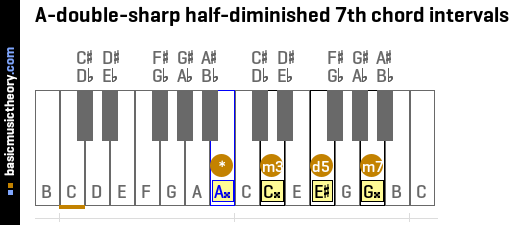 A-double-sharp half-diminished 7th chord intervals