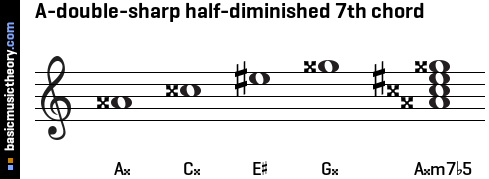 A-double-sharp half-diminished 7th chord