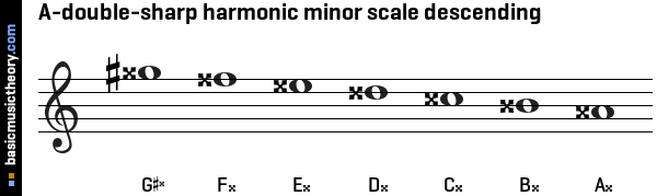 A-double-sharp harmonic minor scale descending