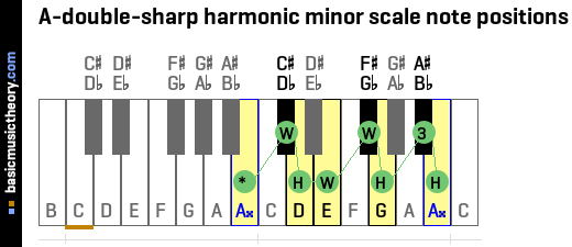 A-double-sharp harmonic minor scale note positions