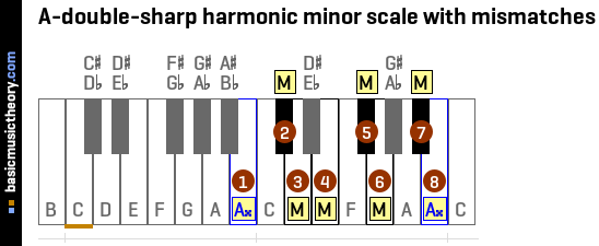 A-double-sharp harmonic minor scale with mismatches