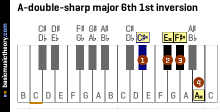 A-double-sharp major 6th 1st inversion