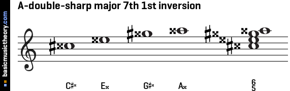 A-double-sharp major 7th 1st inversion