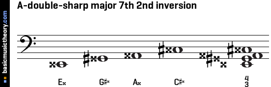 A-double-sharp major 7th 2nd inversion