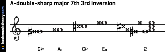A-double-sharp major 7th 3rd inversion