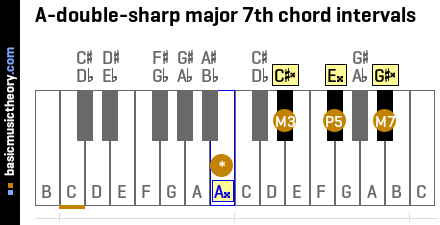 A-double-sharp major 7th chord intervals