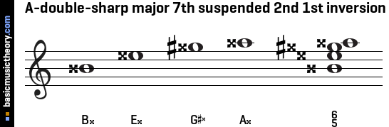 A-double-sharp major 7th suspended 2nd 1st inversion
