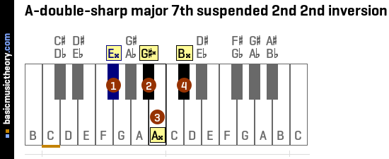 A-double-sharp major 7th suspended 2nd 2nd inversion