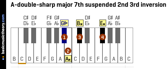 A-double-sharp major 7th suspended 2nd 3rd inversion