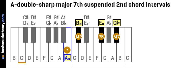 A-double-sharp major 7th suspended 2nd chord intervals