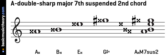 A-double-sharp major 7th suspended 2nd chord