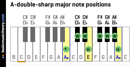 A-double-sharp major note positions
