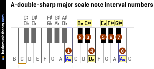 A-double-sharp major scale note interval numbers