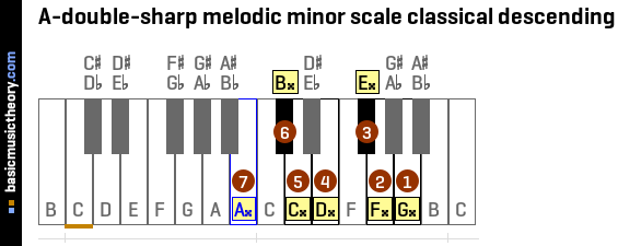 A-double-sharp melodic minor scale classical descending