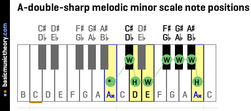 A-double-sharp melodic minor scale note positions