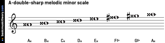 A-double-sharp melodic minor scale