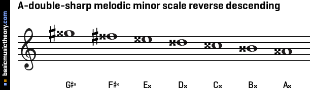 A-double-sharp melodic minor scale reverse descending