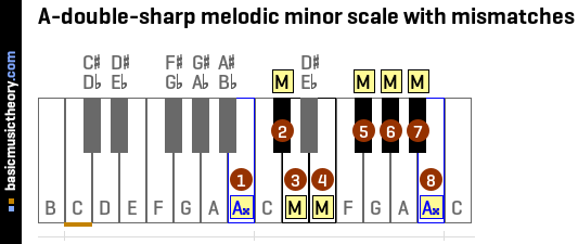 A-double-sharp melodic minor scale with mismatches