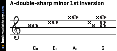 A-double-sharp minor 1st inversion