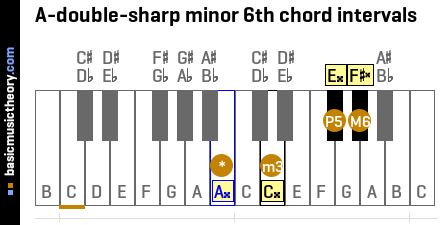 A-double-sharp minor 6th chord intervals