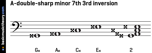 A-double-sharp minor 7th 3rd inversion