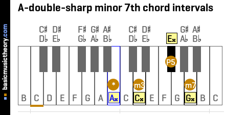 A-double-sharp minor 7th chord intervals