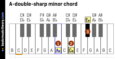 A-double-sharp minor chord