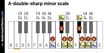 Basicmusictheory Com A Double Sharp Natural Minor Scale