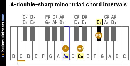 A-double-sharp minor triad chord intervals