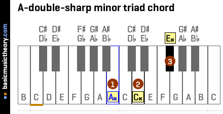 A-double-sharp minor triad chord