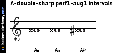 A-double-sharp perf1-aug1 intervals