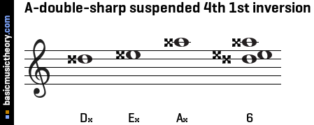 A-double-sharp suspended 4th 1st inversion