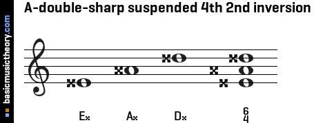 A-double-sharp suspended 4th 2nd inversion