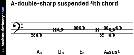 A-double-sharp suspended 4th chord