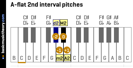 A-flat 2nd interval pitches