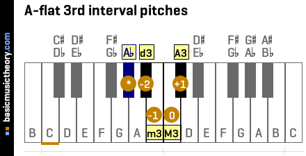 A-flat 3rd interval pitches