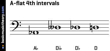 basicmusictheory.com: A-flat 4th intervals