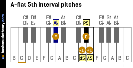 A-flat 5th interval pitches