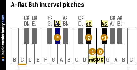 A-flat 6th interval pitches
