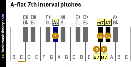 A-flat 7th interval pitches