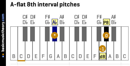 A-flat 8th interval pitches