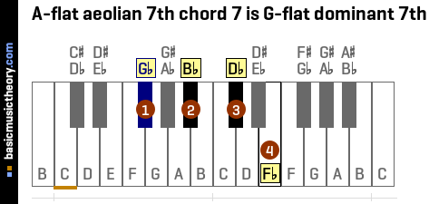 A-flat aeolian 7th chord 7 is G-flat dominant 7th