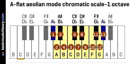 A-flat aeolian mode chromatic scale-1 octave