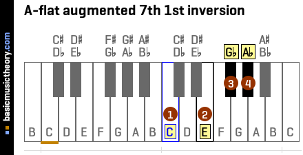 A-flat augmented 7th 1st inversion