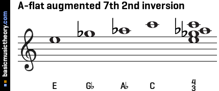A-flat augmented 7th 2nd inversion