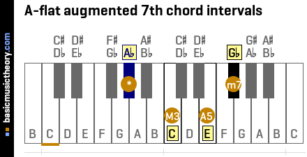 A-flat augmented 7th chord intervals