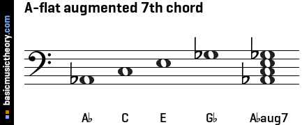 A-flat augmented 7th chord