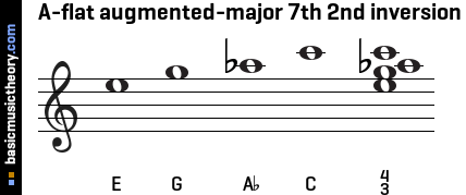A-flat augmented-major 7th 2nd inversion