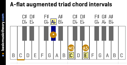 A-flat augmented triad chord intervals