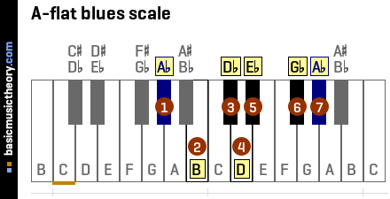 A-flat blues scale